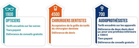 seveane optique liste des opticiens agr s dentistes mutuelle sant. Black Bedroom Furniture Sets. Home Design Ideas