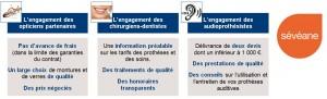 SEVEANE Mutuelle Santé - Partenaires Opticiens, Dentistes, Audioiprothésistes agréés